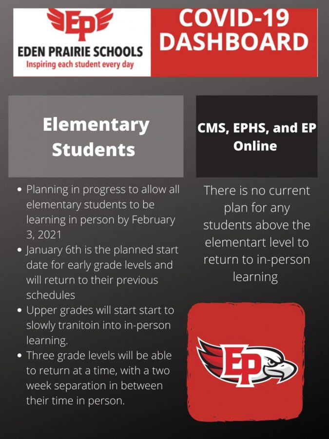 Eden Prairie School's Current Plans for a Return to In-Person Learning
